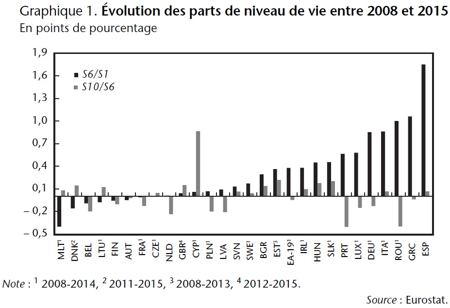 Graphique 1 Evolution des parts de niveau de vie entre 2008 et 2015 pour les pays de l'UE