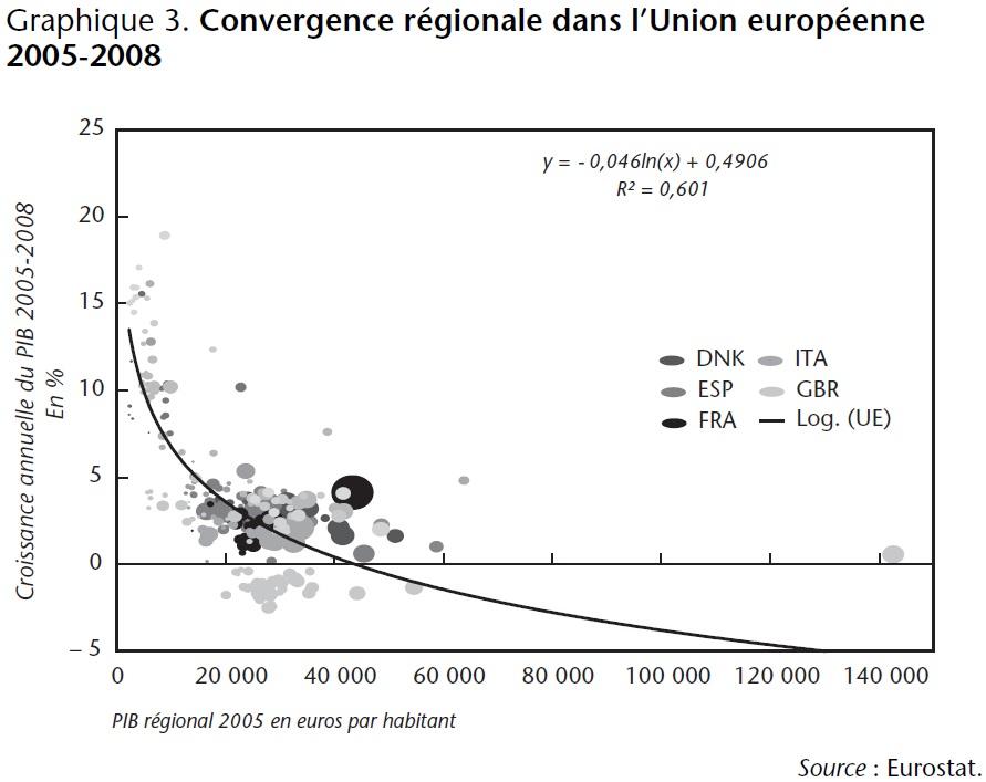 Graphique 3 Convergence régionale dans l'Union européenne 2005-2008