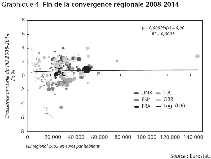 Graphique 4 Fin de la convergence régionale 2008-2014