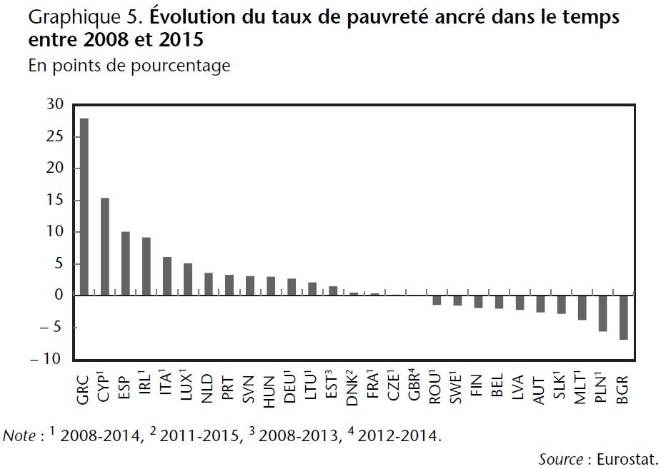 Graphique 5 Evolution du taux de pauvreté ancré dans le temps entre 2008 et 2015