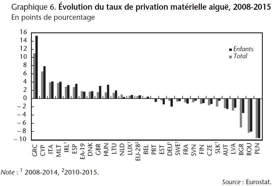 Graphique 6 Evolution du taux de privation matérielle aiguë, 2008-2015