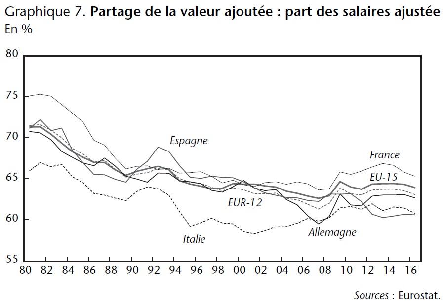 Graphique 7 Partage de la valeur ajoutée (part des salaires ajustée) 1980-2016