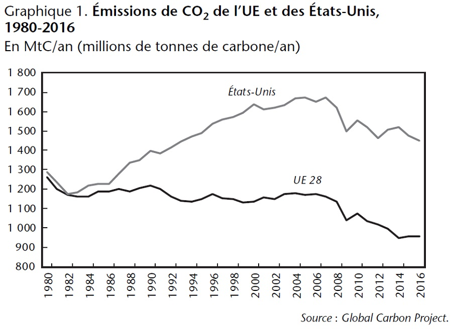 Émissions de CO2 de l'UE et des États-Unis, 1980-2016