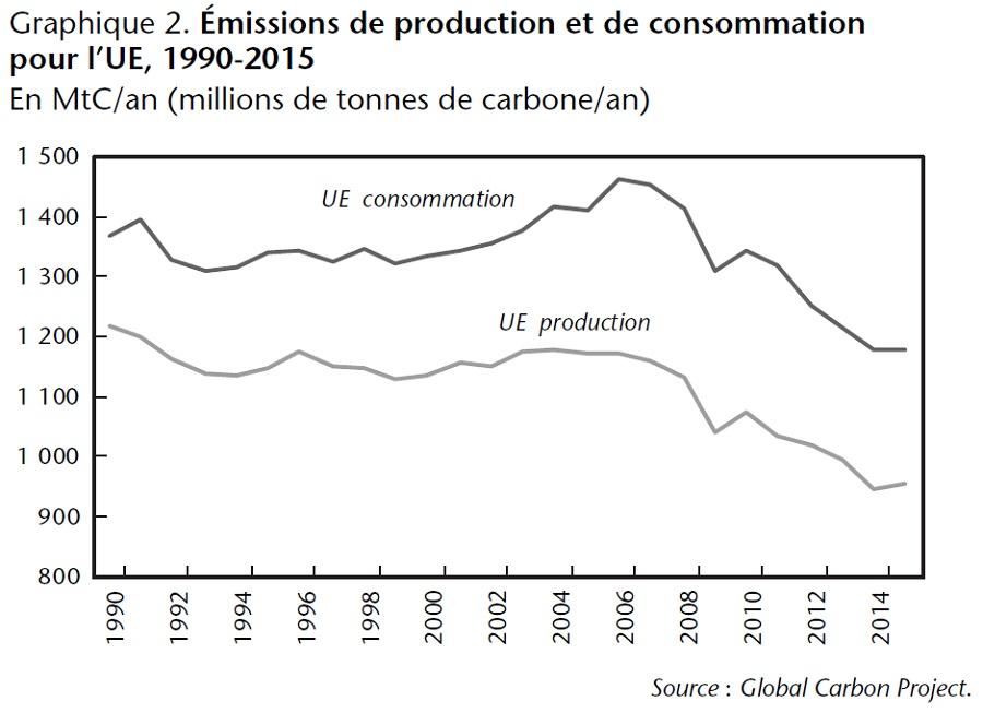 Émissions carbone de production et de consommation pour l'UE, 1990-2015