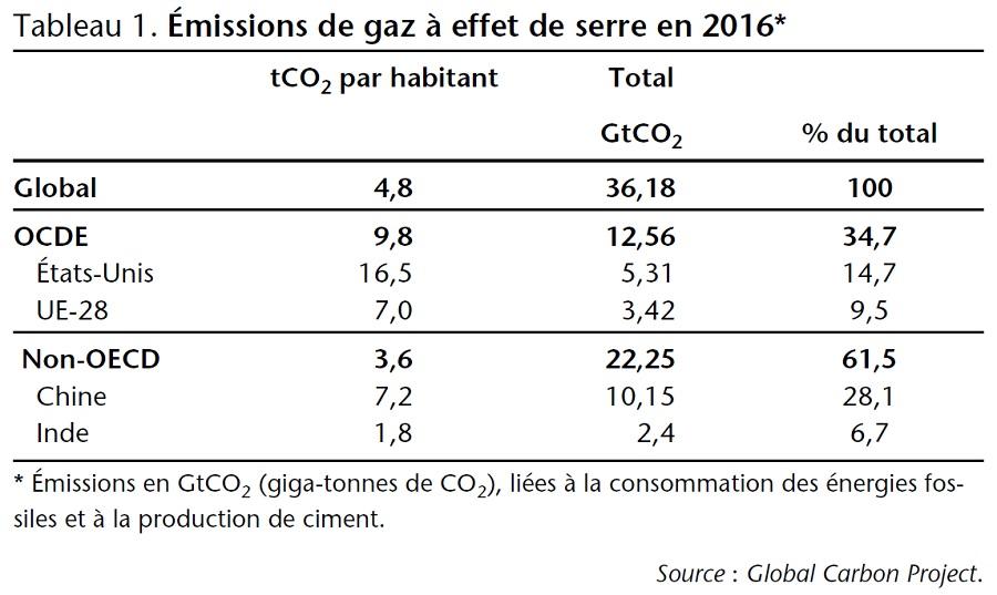 Émissions de gaz à effet de serre en 2016 (Monde / OCDE / non OCDE)