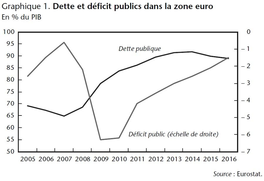 Graphique 1 : Dette et déficit publics dans la zone euro (% du PIB)