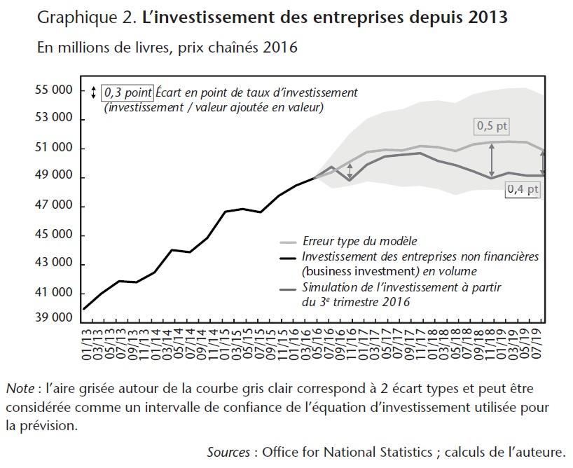 Graphique 2. L'investissement des entreprises depuis 2013