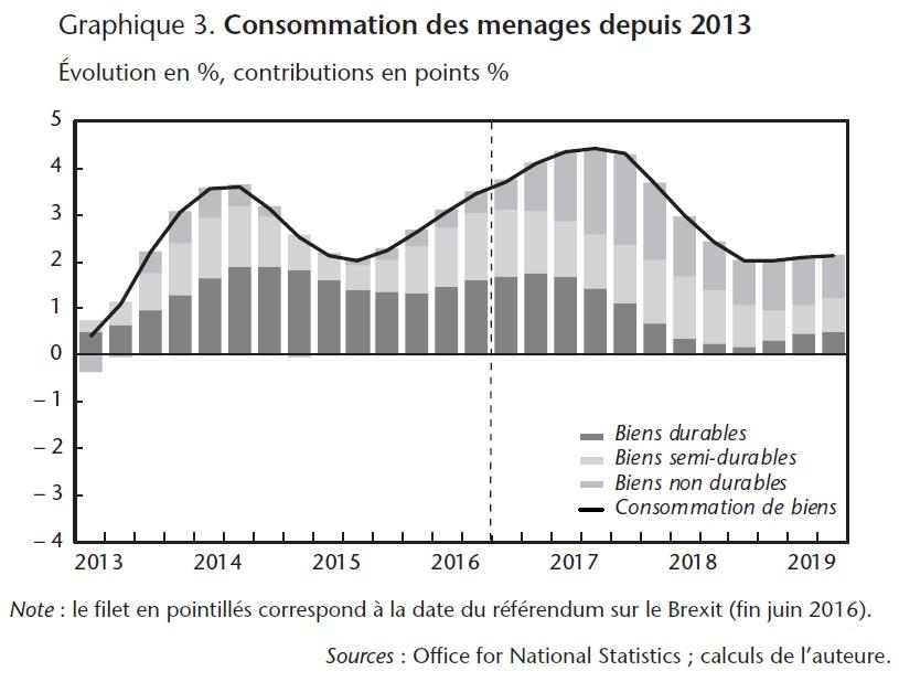 Graphique 3. Consommation des ménages depuis 2013