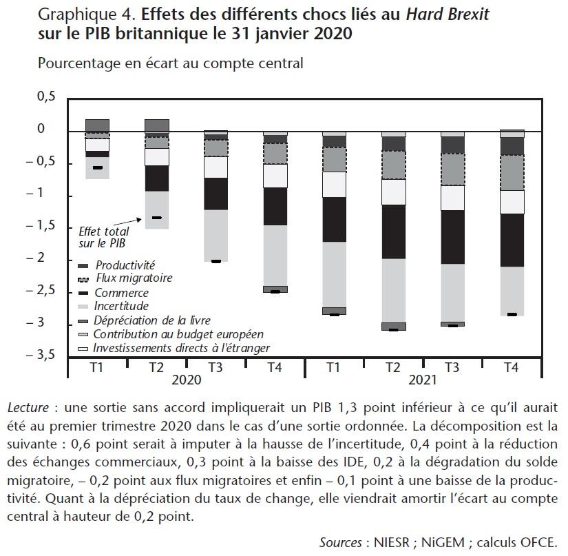 Graphique 4. Effets des différents chocs liés au Hard Brexit sur le PIB britannique le 31 janvier 2020