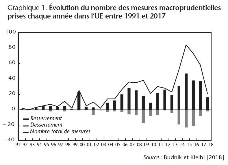 Graphique 1. Évolution du nombre des mesures macroprudentielles prises chaque année dans l'UE entre 1991 et 2017