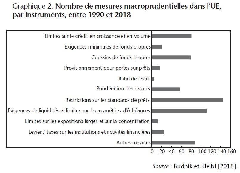 Graphique 2. Nombre de mesures macroprudentielles dans l'UE, par instruments, entre 1990 et 2018