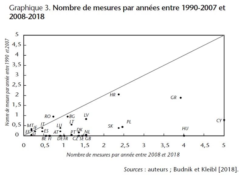 Graphique 3. Nombre de mesures par années entre 1990-2007 et 2008-2018