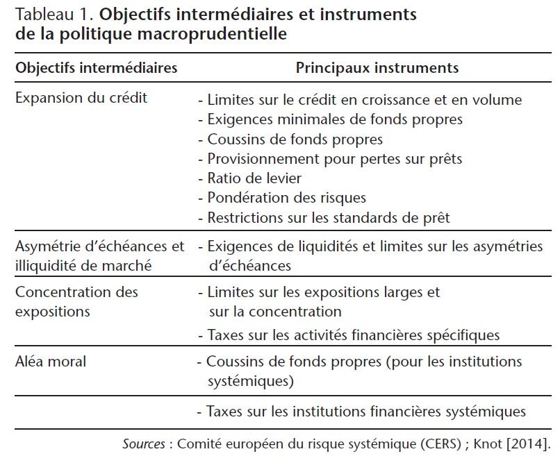 Tableau 1. Objectifs intermédiaires et instruments de la politique macroprudentielle