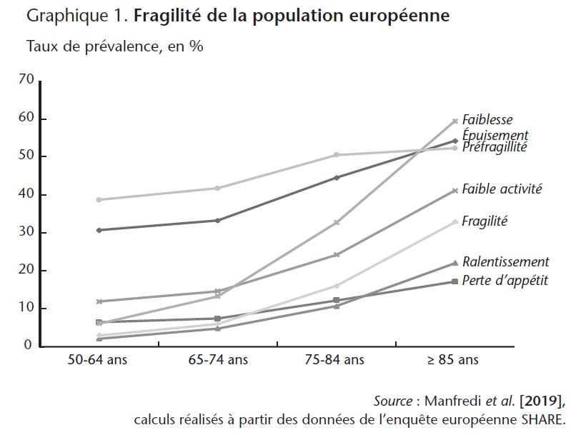 Graphique 1. Fragilité de la population européenne