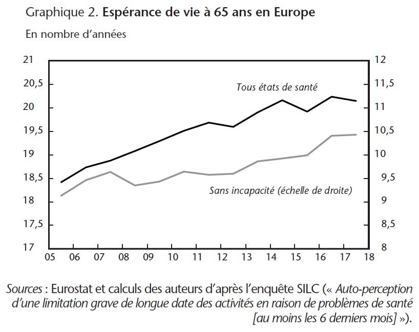 Graphique 2. Espérance de vie à 65 ans en Europe