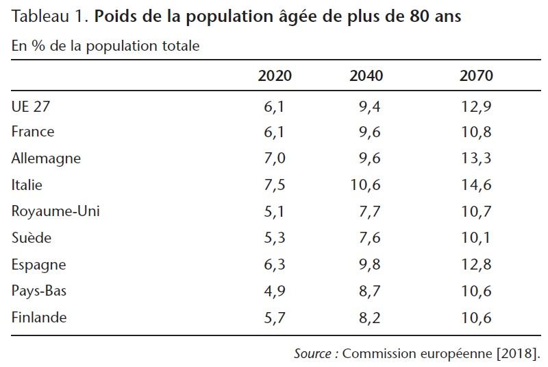 Tableau 1. Poids de la population âgée de plus de 80 ans