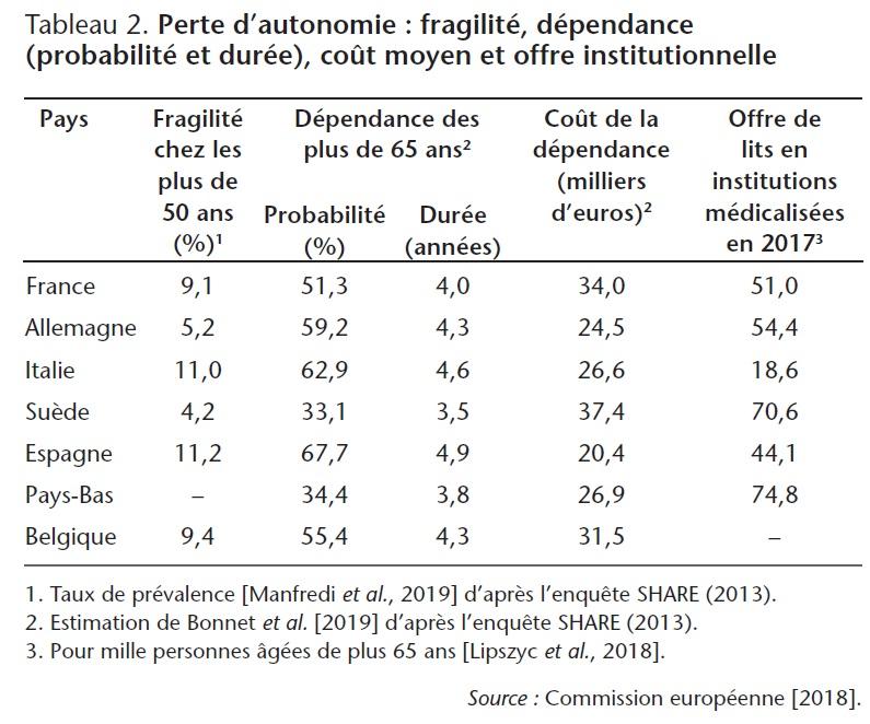 Tableau 2. Perte d'autonomie : fragilité, dépendance (probabilité et durée), coût moyen et offre institutionnelle