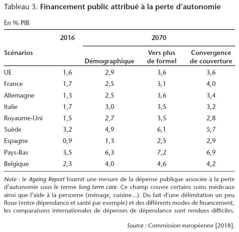 Tableau 3. Financement public attribué à la perte d'autonomie