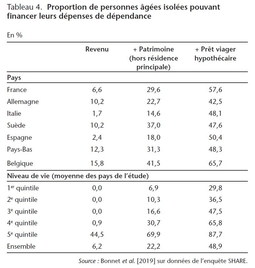 Tableau 4. Proportion de personnes âgées isolées pouvant financer leurs dépenses de dépendance