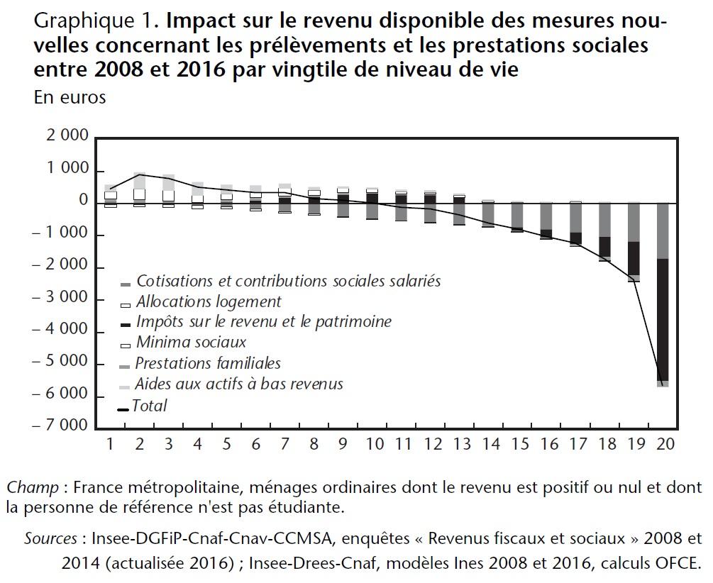 Graphique 1. Impact sur le revenu disponible des mesures nouvelles concernant les prélèvements et les prestations sociales entre 2008 et 2016 par vingtile de niveau de vie