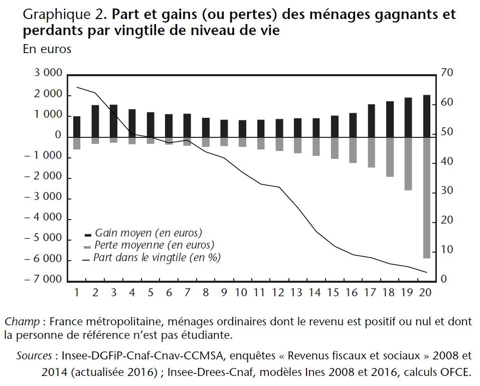 Graphique 2. Part et gains (ou pertes) des ménages gagnants et perdants par vingtile de niveau de vie