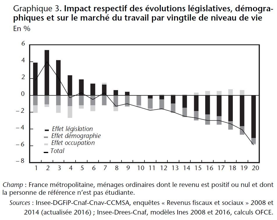Graphique 3. Impact respectif des évolutions législatives, démographiques et sur le marché du travail par vingtile de niveau de vie