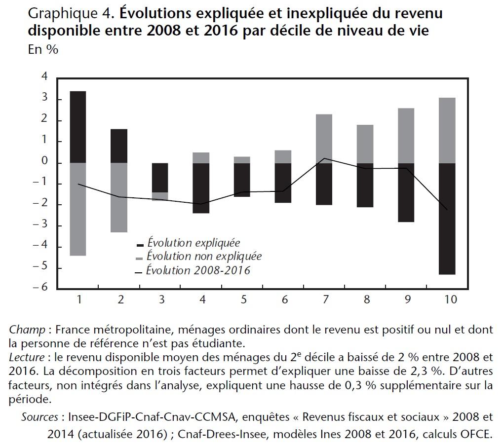 Graphique 4. Évolutions expliquée et inexpliquée du revenu disponible entre 2008 et 2016 par décile de niveau de vie