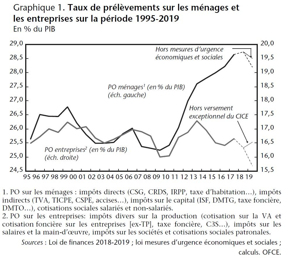 Graphique 1. Taux de prélèvements sur les ménages et les entreprises sur la période 1995-2019