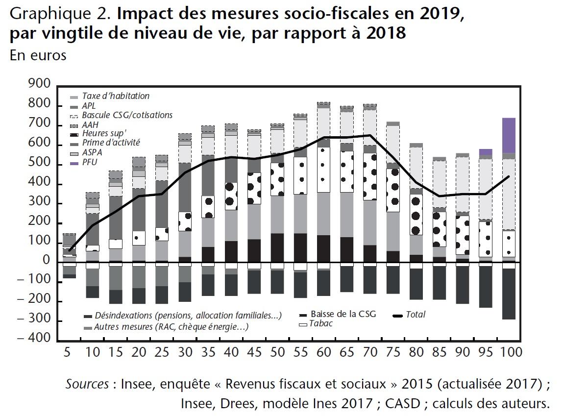 Graphique 2. Impact des mesures socio-fiscales en 2019, par vingtile de niveau de vie, par rapport à 2018