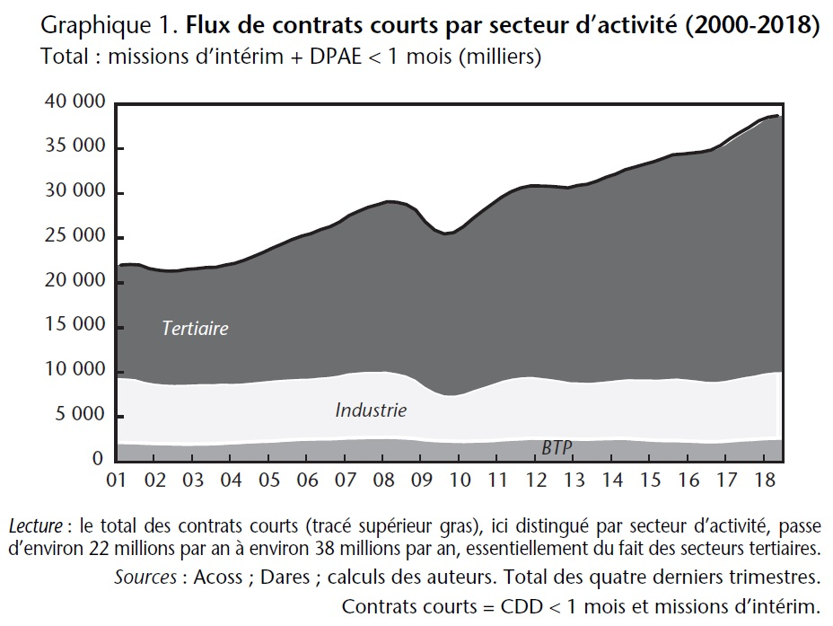 Graphique 1. Flux de contrats courts par secteur d'activité (2000-2018)