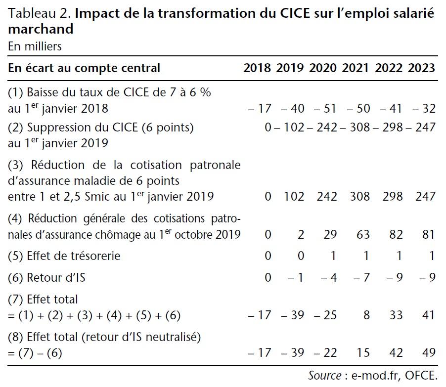 Tableau 2. Impact de la transformation du CICE sur l'emploi salarié marchand