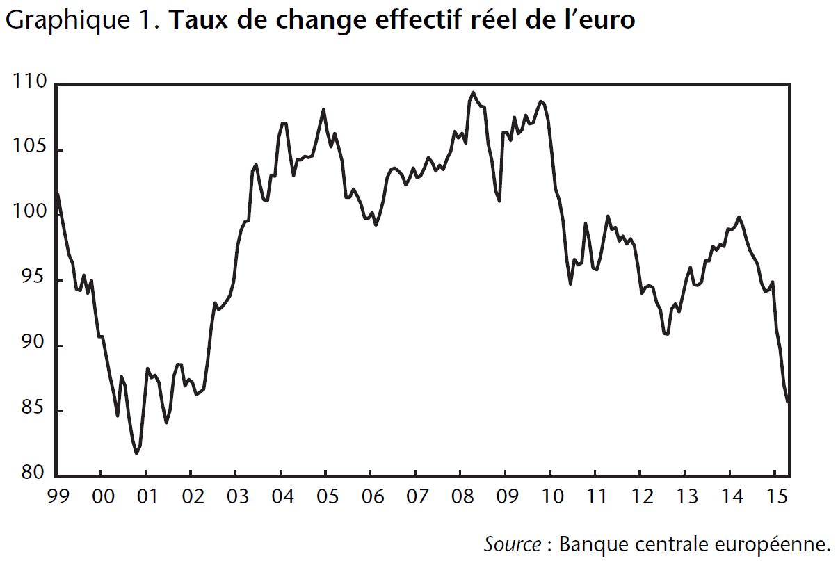 graphique 1 taux de change effectif réel de l'euro