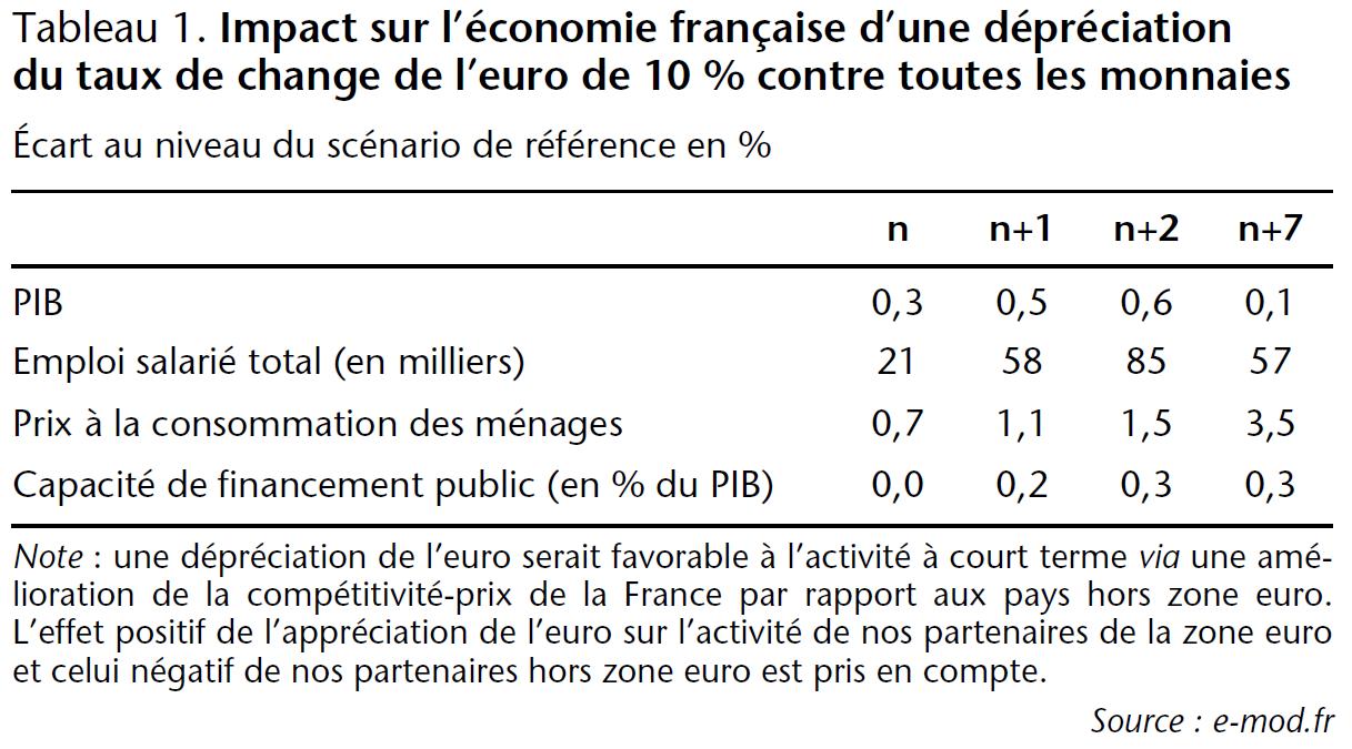 Tableau 1 Impact sur l'économie française d'une dépréciation du taux de change de l'euro de 10% contre toutes les monnaies