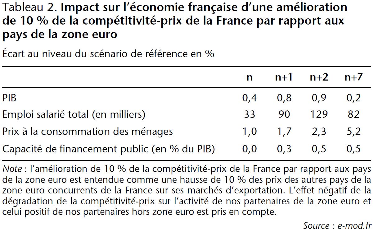 Tableau 2 Impact sur l'économie française d'une amélioration de 10% de la compétitivité-prix de la France par rapport aux pays de la zone euro