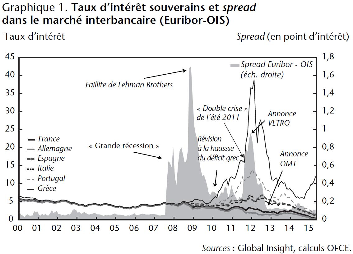 Graphique 1 Taux d'intérêt souverains et spread dans le marché interbancaire (Euribor-OIS)