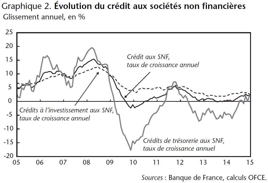 Graphique 2 Évolution du crédit aux sociétés non financières