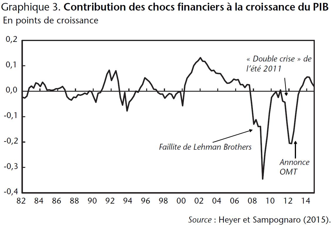 Graphique 3 Contribution des chocs financiers à la croissance du PIB