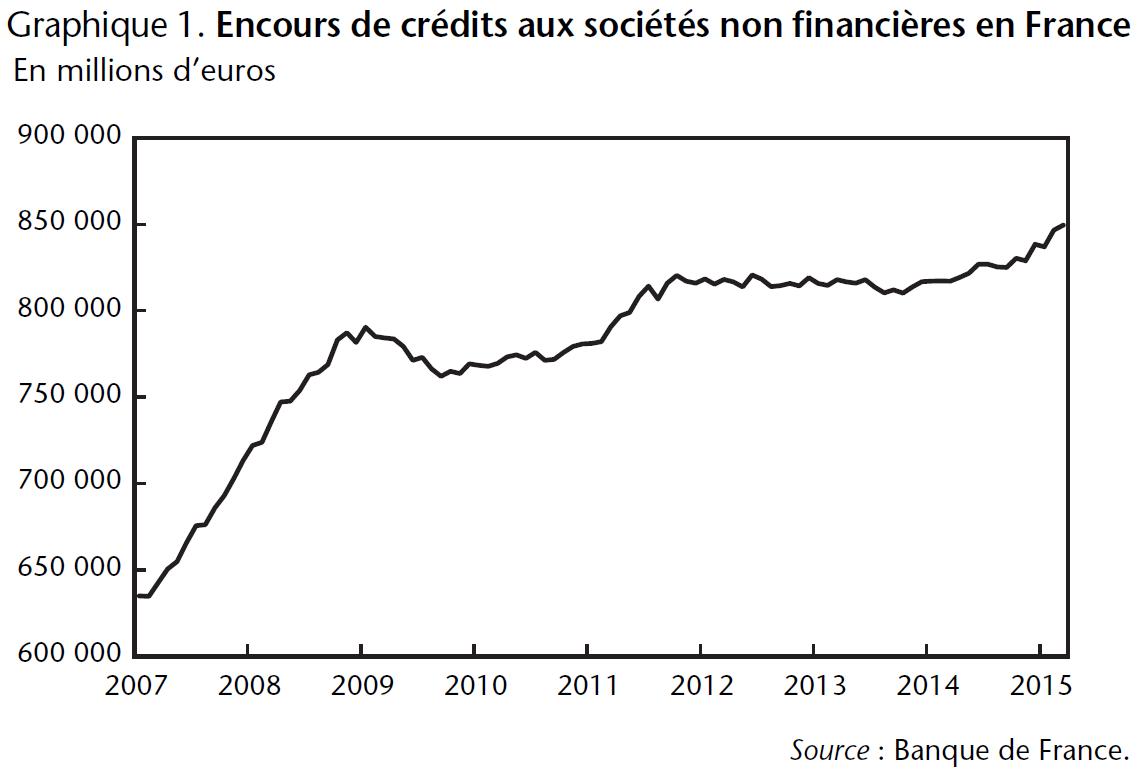 Graphique 1 Encours de crédits aux sociétés non financières en France