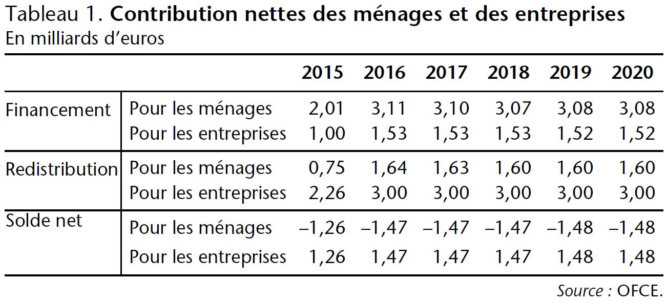 Tableau 1 Contribution nettes des ménages et des entreprises