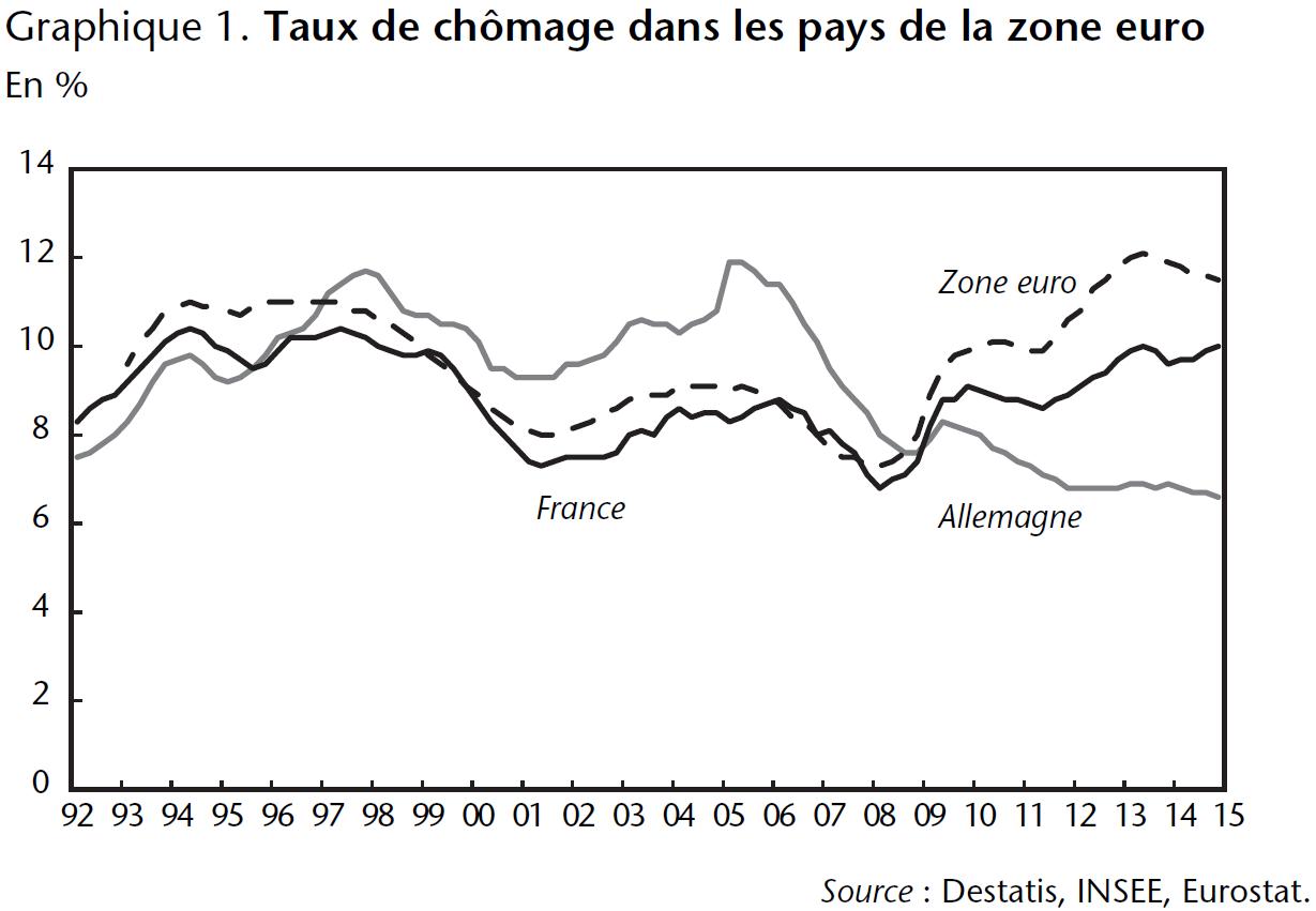 Graphique 1 Taux de chômage dans les pays de la zone euro
