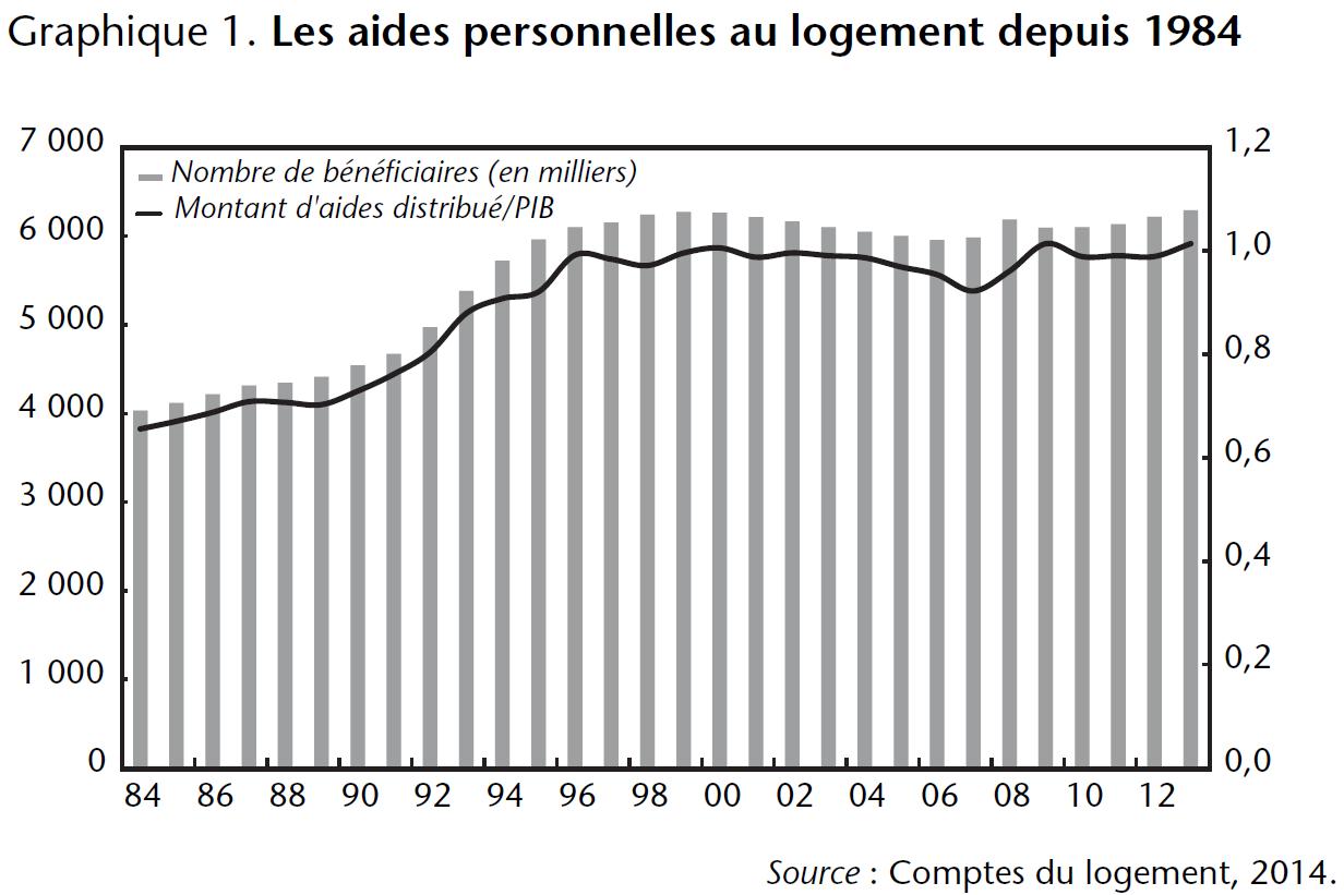 Graphique 1 Les aides personnelles au logement depuis 1984