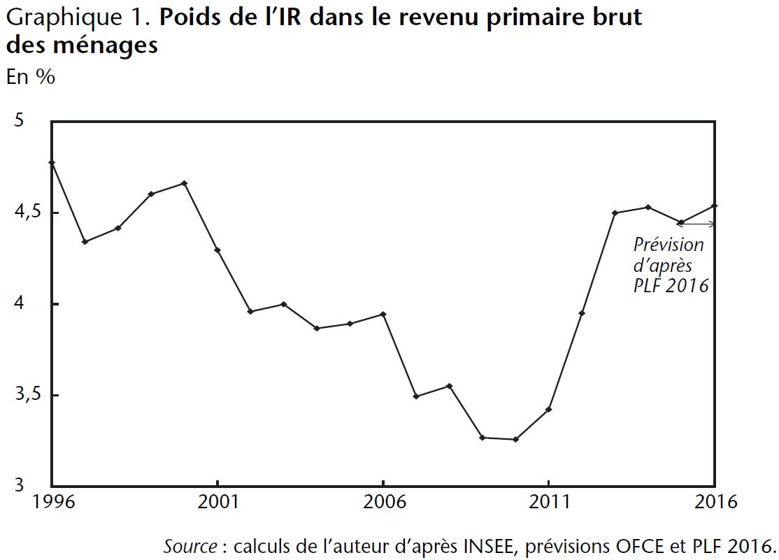 Graphique poids de l'IR dans le revenu primaire brut des ménages en France 1996-2016