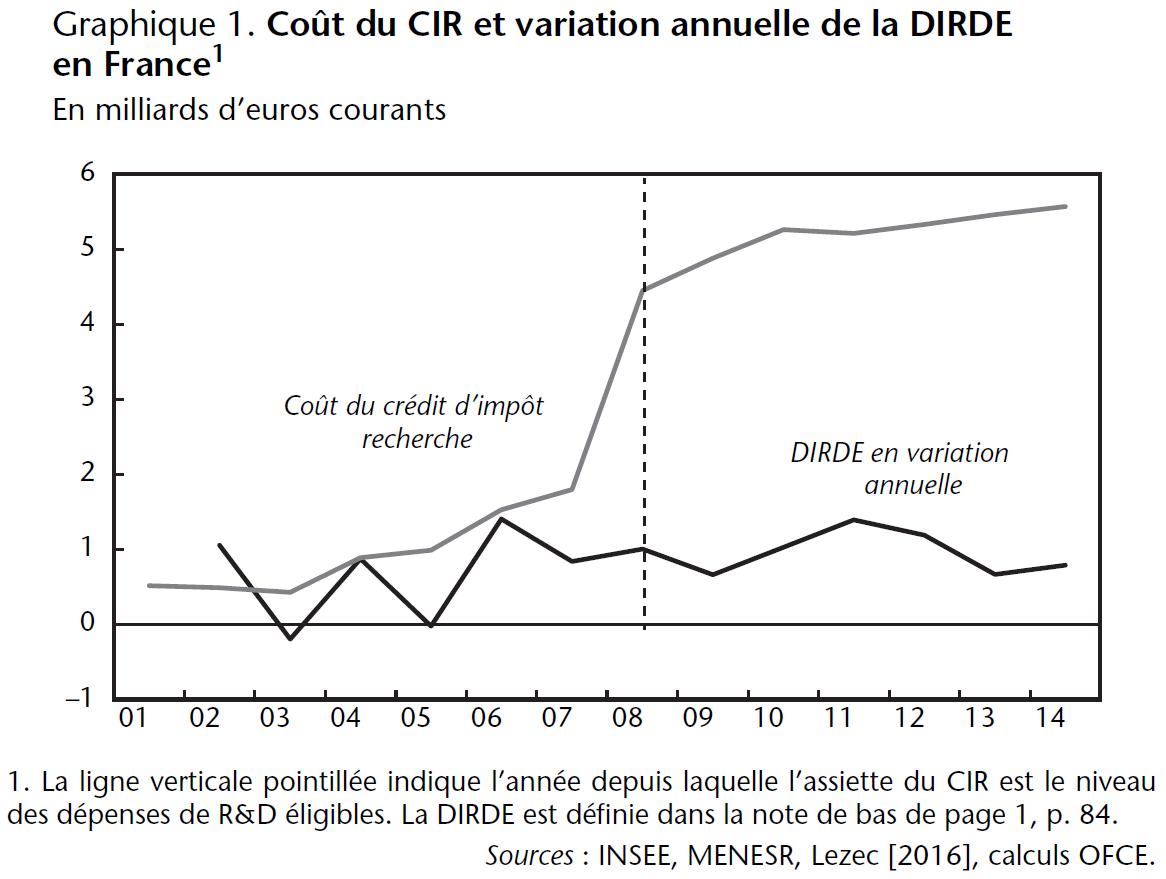 Graphique Coût du CIR et variation annuelle de la DIRDE en France 2001-2014