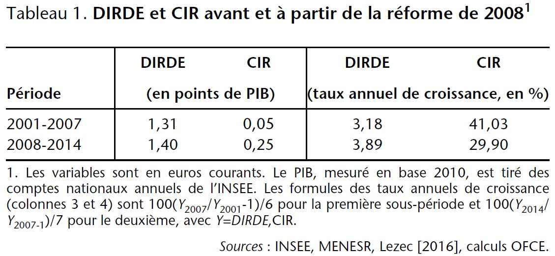 Tableau DIRDE et CIR en France avant et à partir de la réforme de 2008
