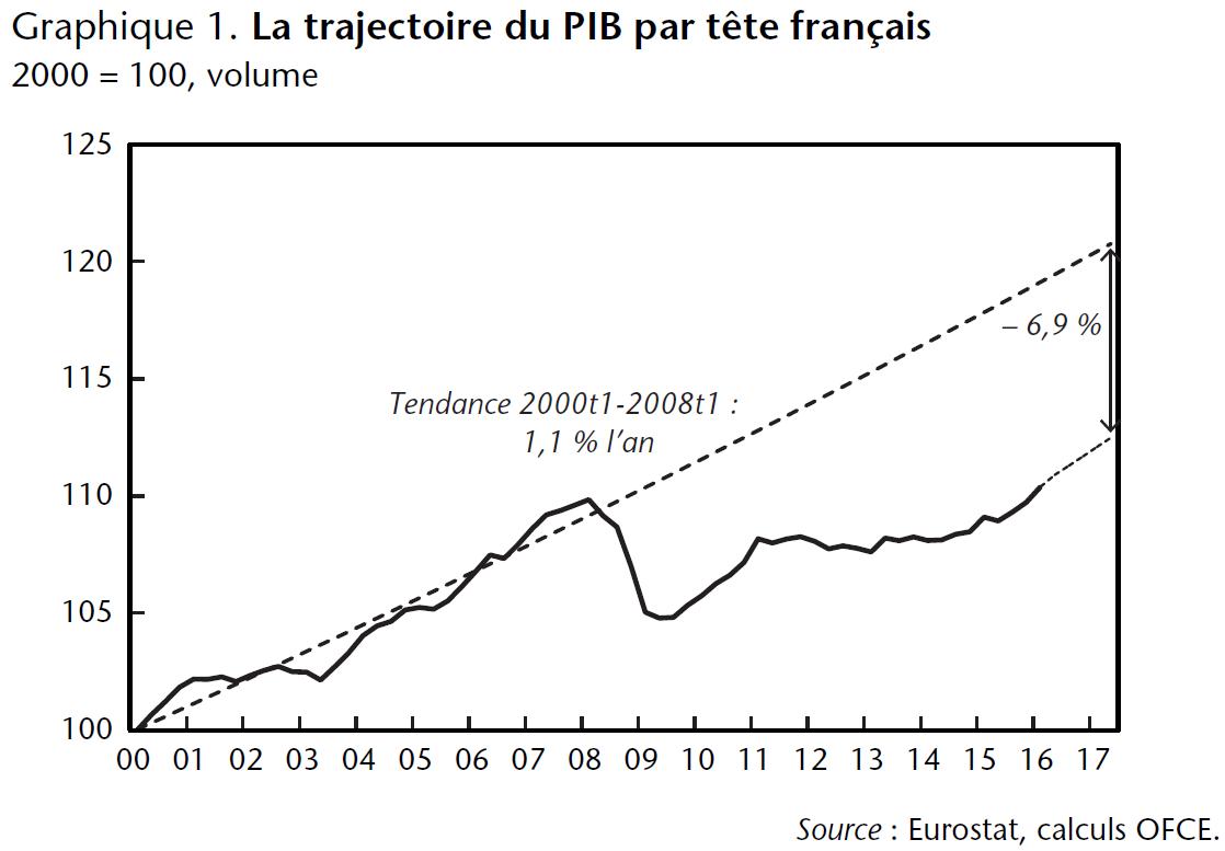 Graphique 1. La trajectoire du PIB par tête français