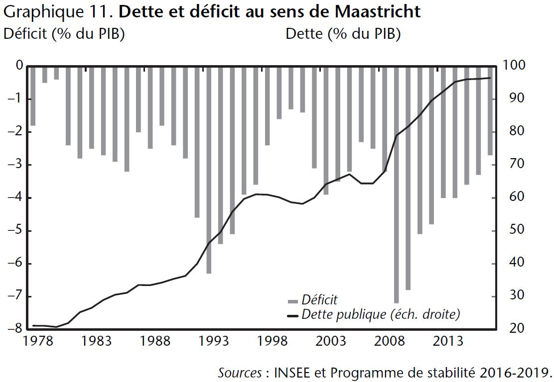 Graphique 11. Dette et déficit au sens de Maastricht