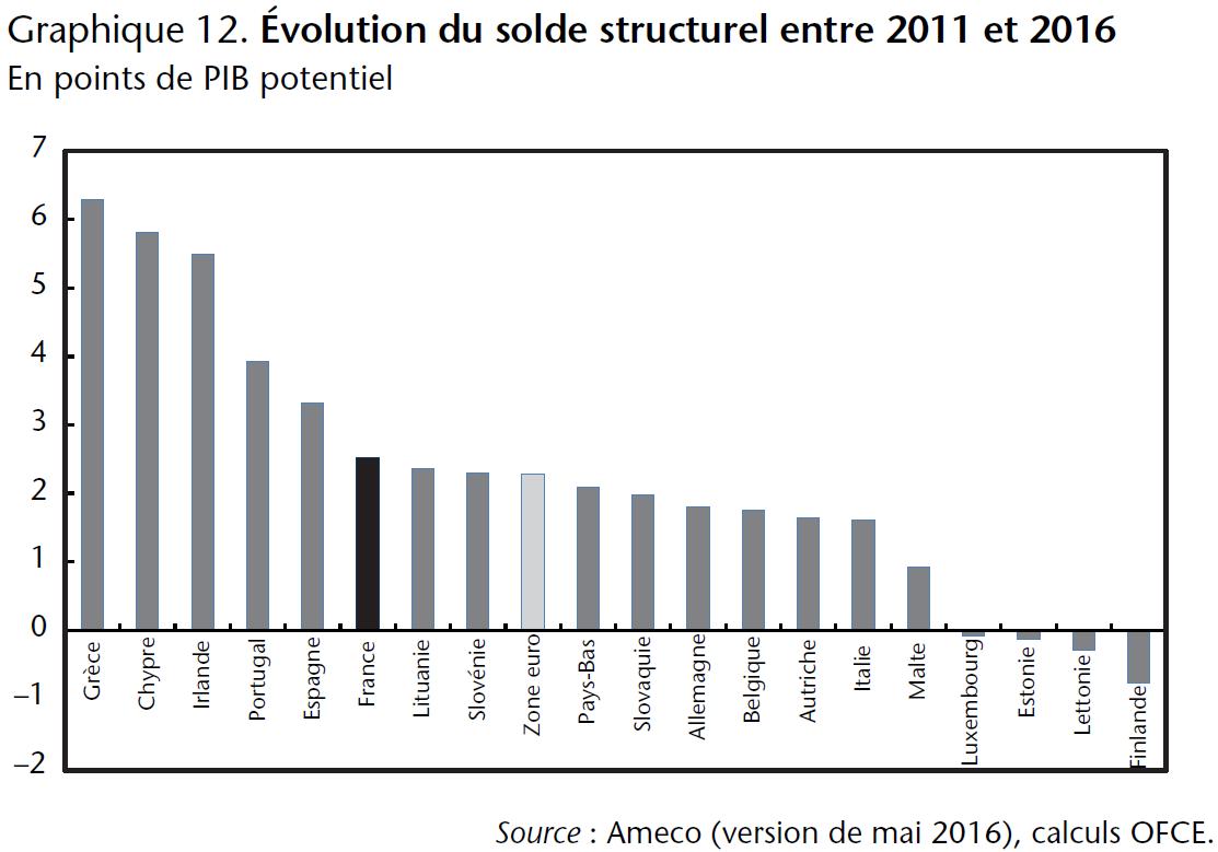 Graphique 12. Évolution du solde structurel entre 2011 et 2016