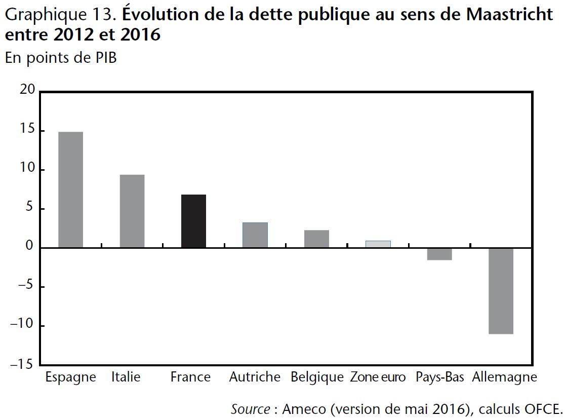 Graphique 13. Évolution de la dette publique au sens de Maastricht entre 2012 et 2016