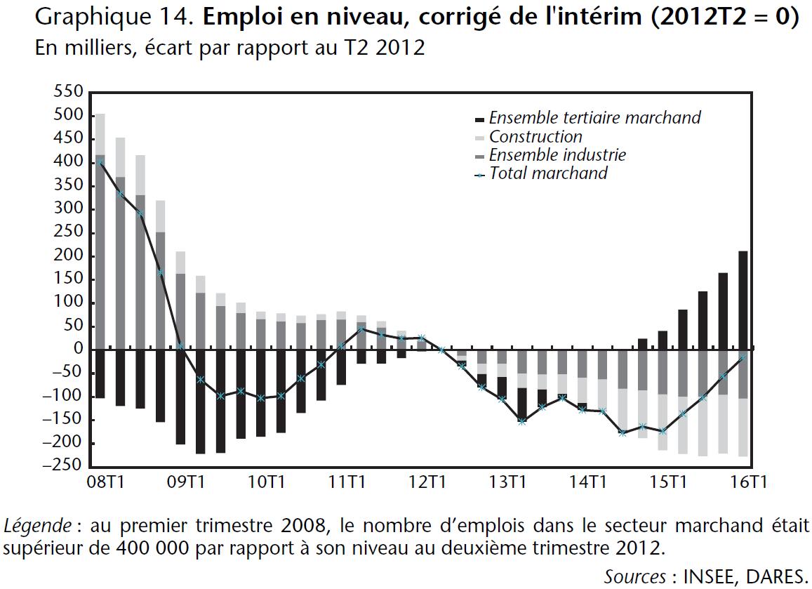 Graphique 14. Emploi en niveau, corrigé de l'intérim (2012T2 = 0)