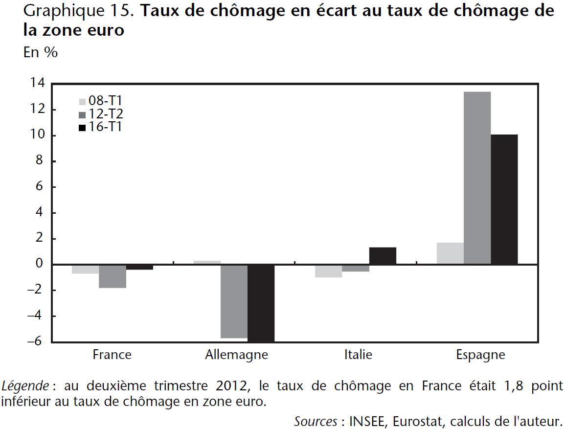 Graphique 15. Taux de chômage en écart au taux de chômage de la zone euro